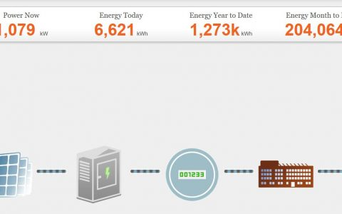 See how much energy we harvest from the sun